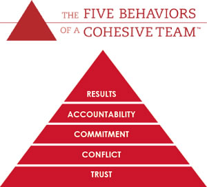 5behaviours